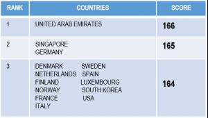 UAE PASSPORT WORLD'S MOST POWERFUL