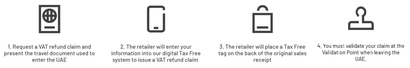 Guida allo shopping Tax Free
